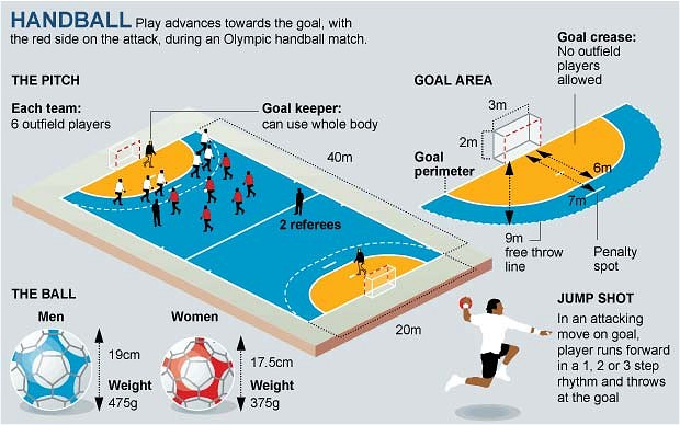 rules in handball